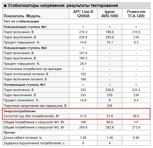 Сравнительная таблица характеристик стабилизаторов.